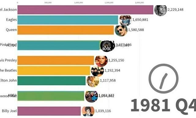 今までに売れた音楽のミュージシャン、動くグラフ.jpg