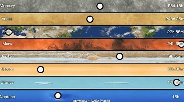 惑星別自転の速さ比べ.jpg